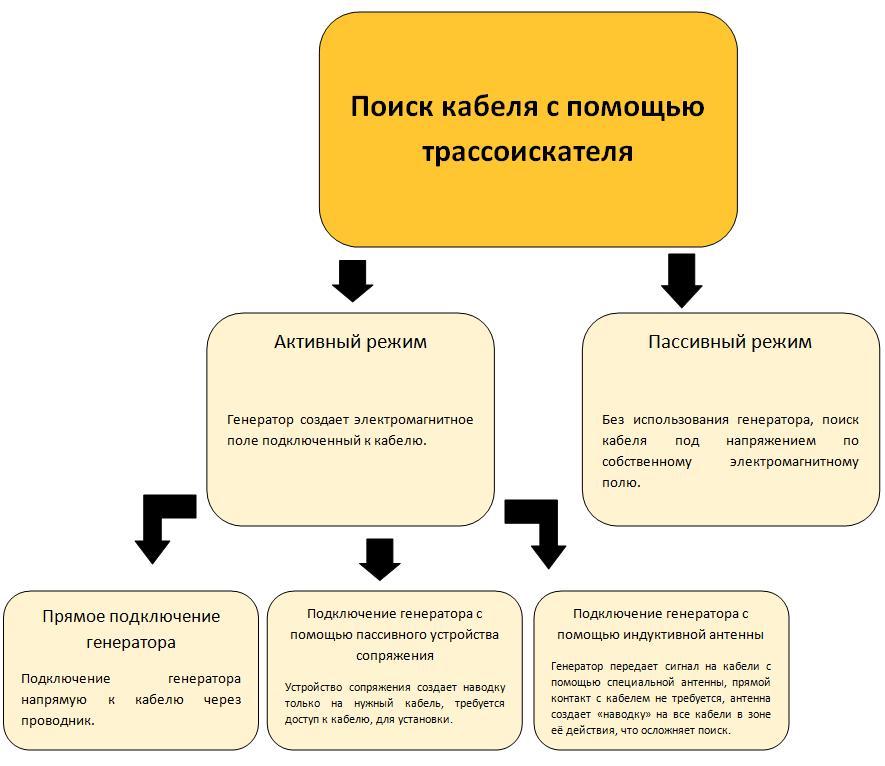 схема применения генератора с