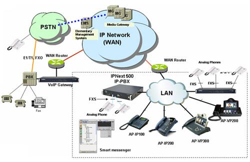 AP-IP100B AddPac
