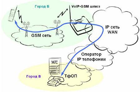 Междугородная связь абонентов gsm c